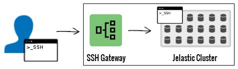 SSH User - SSH Gateway - Jelastic Cluster